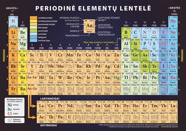 Periodinė elementų lentelė (dalijamoji medžiaga, A4) |