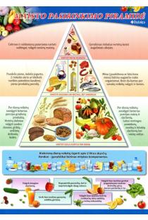 Maisto pasirinkimo piramidė |